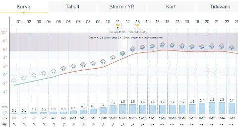 Prognosene for Bodø 3.januar.