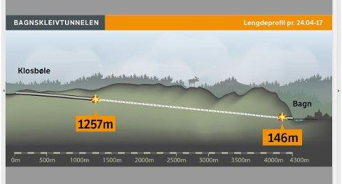 Framdrift: Skanska har sprengt seg totalt 1.403 meter inn i fjellet i Bagnskleivtunnelen.