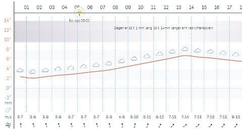 Prognosene fra Storm Geo for Bodø neste helg.