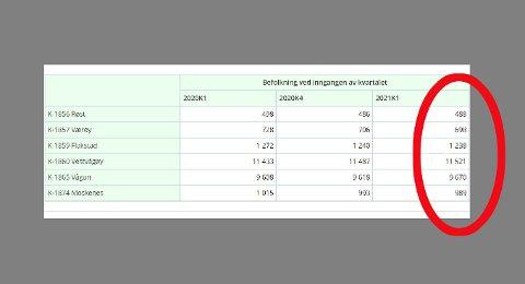Her ser du befolkningstallene i Lofoten ved utgangen av kvartal én i 2020 (2020K1), utgangen av kvartal fire i 2020 (2020K4) og utgangen av kvartal én i 2021 (2021K1). Det siste er det ferskeste tallet, altså befolkningen ved utgangen av april.