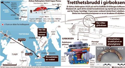 Et Airbus Helicopters H225 på vei fra Gullfaks B til Bergen lufthavn Flesland 29. april 2016 mistet hovedrotoren og styrtet på en holme øst for Turøy. Samtlige 13 personer ombord mistet livet i ulykken. Dette tror havarikommisjonen er en av årsakene til ulykken.