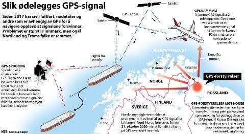 Siden 2017 har sivil luftfart, nødetater og andre som er avhengig av GPS for å navigere opplevd at signalene forsvinner. Problemet er størst i Finnmark, men også Nordland og Troms fylke er rammet.
