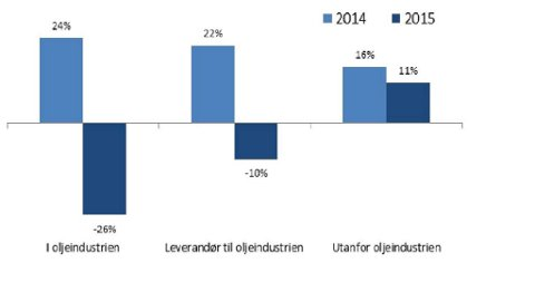 Grafikken fremstiller forventningsindeks for omsetting, ansatte, lønnsomhet og investeringer. KILDE: NÆRINGSBAROMETERET