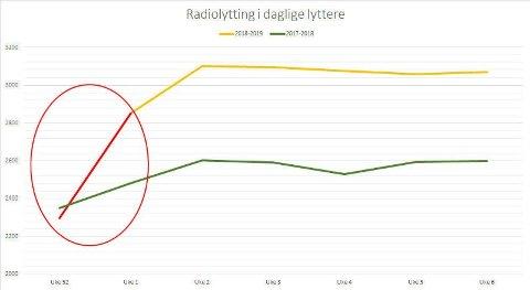 Fra nyttår gikk lyttertallene på radio markant opp, og over natten var tallene tilbake på gamle høyder - og langt over fjorårets tall: Ifølge statistikken er det nå en halv million flere radiolyttere hver dag.