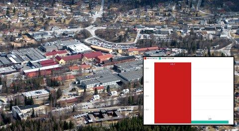 RØDE TALL: Fremdeles mange ledige og få tilgjengelige jobber, her illustrert ved industriparken på Raufoss.