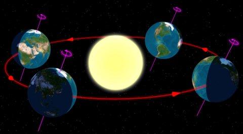Jordens årstider: Lengst til høyre: Vintersolverv, deretter (i pilenes retning) vårjevndøgn, sommersolverv (lengst til venstre) og høstjevndøgn (nærmest oss).