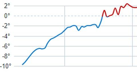 Temperaturene vil stige mye, ifølge prognosene fra værstasjonen på Bodø lufthavn.