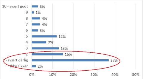 37 prosent gir kommunen strykkarakter etter drikkevannskandalen.