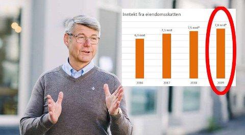 Generalsekretær Morten A. Meyer i Huseierne liker dårlig at boligeierne må ut med 7,9 milliarder kroner i eiendomsskatt.