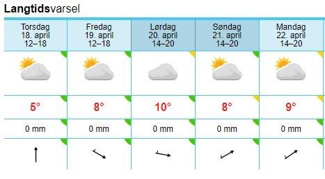 Beitostølen: Slik ser for eksempel værvarselet ut for Beitostølen fra torsdag til mandag.