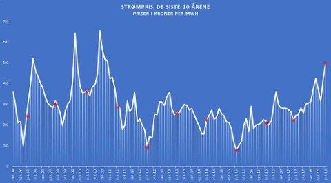 Månedsprisene siden januar 2008 viser at årets sommerpriser aldri tidligere har vært registrert - og at strømprisen bare har vært høyere en håndfull ganger det siste tiåret.