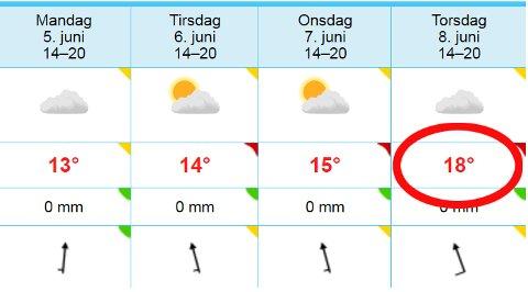 VARMERE: Vakthavende statsmeteorolog Ragnhild Nordhagen tror vi kan se temperaturer rundt 15 grader neste uke. Om  det blir så mye som 18, som Yr.no antyder, er imidlertid usikkert. Foto: Skjermdump Yr.no