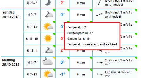 Holder du musepekeren over temperaturen får du opp den følte temperaturen, blant annet. Foto: Skjermdump/yr.no