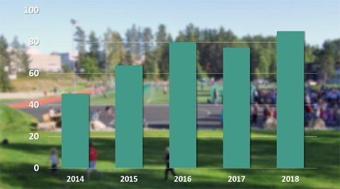 ØKNING: Buskeruds andel av overskuddet til Norsk Tipping har doblet seg på bare fire år.