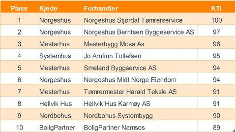 Tabellen viser de forhandlere/kjedemedlemmer med høyest kundetilfredshet som bygger for kunder med egen tomt.