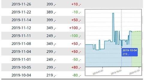 OPP OG NED: Priskurven viser hvordan nettbutikken Jollyroom har endret pris på vinterstøvelen Nordbjørn Polar Leo fra starten av oktober fram til i dag. Det er en markant prisoppgang to uker før Black Week. Skjermdumper: prisjakt.no