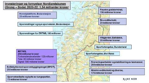 Planlagte investeringer og vedlikehold på Nordlandsbanen.