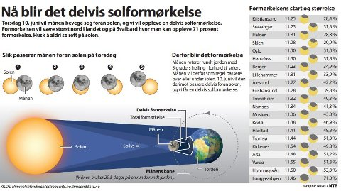 Torsdag 10. juni vil månen bevege seg foran solen, og vi vil oppleve en delvis solformørkelse. Formørkelsen vil være størst nord i landet og på Svalbard hvor man kan oppleve 71 prosent formørkelse. Husk å aldri se rett på solen.