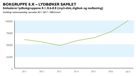 Kurva viser omsettinga for lydbøker frå 2011 til 2017. I 2017 vart det seld for heile 100 millionar kroner, som viser ei tydeleg interesse for bokforma.