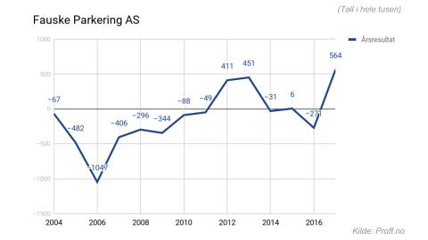 Utvikling i årsresultat for Fauske Parkering AS. (Tall i hele tusen)