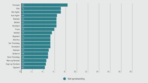 MEST VOLDSUTSATT: Tabellen viser fylkene med høyest antall ofre for vold og mishandling (anmeldte lovbrudd). Tallet viser antallet per 1000 innbyggere.
