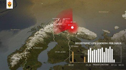 JAMMING: Plansjen viser hvordan Russland, ifølge Etteretningstjenesten, påvirket navigasjonssignalene GPS i Finnmark, samtidig med NATOs storøvelse sør i Norge høsten 2018.