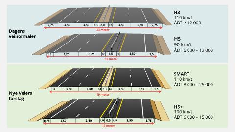 Nye Veier anbefaler en ny dimensjoneringsklasse for motorveier, med bredde på minimum 19 meter. Denne løsningen kan bli valgt for den nye E18-strekningen gjennom Kragerø. (Illustrasjon: Nye Veier)