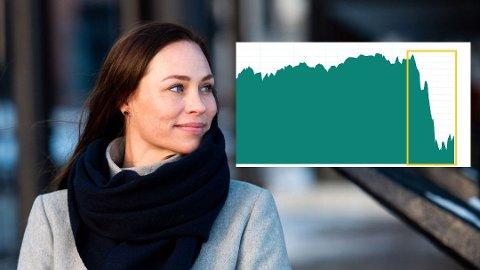 Forbrukerøkonom Cecilie Tvetenstrand i Danske Bank mener det kan være lurt å investere i aksjemarkedet nå. Som denne grafen viser har hovedindeksen på Oslo Børs falt kraftig de siste ukene.