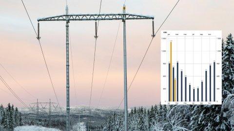 KALDT: Det er kaldt mange steder i landet for tiden, og det gir høye strømpriser - slik du ser i det innfelte bildet. Men bør du kaste deg på strømtilbud? Foto: Paul Kleiven (NTB) / Skjermdump strømforbruk (Nettavisen)