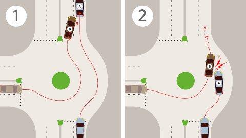 FEILER HER: Illustrasjonen til venstre skifter bil B felt etter å ha kjørt ut av rundkjøringen, og legger seg inn bak bil A uten problemer. I illustrasjonen til høyre skifter bil B felt inne i rundkjøringen, uten å ta hensyn til at bil A er i veien. Det er bil B som bryter reglene om vikeplikt, og har skyld i at det oppstår en kollisjon. Det er ikke ulovlig å skifte felt inne i rundkjøringen, men det er den som skifter felt som har vikeplikt.