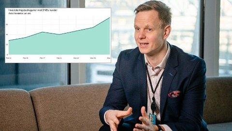 ADVARER: - Bedragerne lokker med at du kan tjene store penger på å investere i noe nytt og veldig attraktivt, sier svindelekspert Terje A. Fjeldvær i en melding fra DNB. Kurven viser bedrageriforsøkenes vekst den siste måneden. Foto: DNB