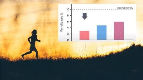 God effekt: Forskerne har fulgt 1500 deltakere i fem år. De fant ut at én treningsform bedret kondisjonen og livskvaliteten i større grad enn andre.
