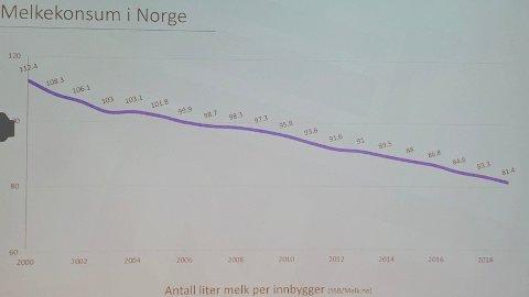 RASER: Melkeforbruket i Norge har falt fra 112 liter per innbygger i 2000 til 81 liter i 2019, viser tall fra Tine. Foto: Morten Solli