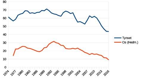 NEDADGÅENDE: Sterkt nedadgående trend i antall barnefødsler både på Tynset og Os. Kurvene er jevnet med fem års intervaller.
