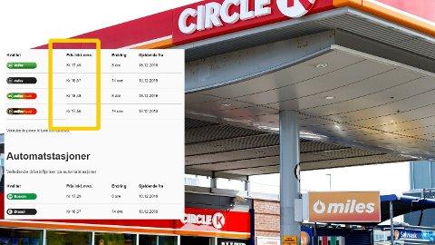 NYTT PRISHOPP. Prisen på bensin er onsdag morgen svært nær prisrekorden fra i mai. Foto: (Circle K)