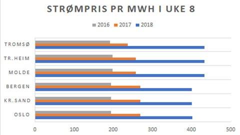 DYRERE: Strømprisene i de seks strømområdene i Norge i slutten av februar de siste tre årene. Kilde: Nordpool