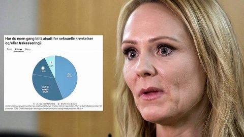 1 av 3 nordmenn over 18 år sier at de har blitt utsatt for seksuell trakassering en eller flere ganger. - Omfanget av seksuell trakassering er rystende og urovekkende høyt, sier barne- og likestillingsminister Linda Hofstad Helleland (H).