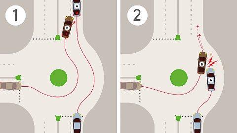 Illustrasjonen viser to scenarier: I situasjon 1 fullfører bil B en 90 graders sving i rundkjøringen. Først når han har kjørt ut, skifter bilføreren felt. I situasjon 2 skifter føreren av bil B felt i rundkjøringen, og der får han et ublidt møte med bil A. Denne bilføreren har beveget seg inn i rundkjøringens høyre felt i troen på at bil B kommer til å holde seg i venstre/innerste felt hele veien rundt.