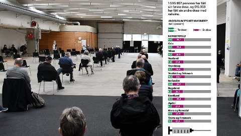 JUMBO: Marginene er kanskje ikke så store, men Rogaland ligger nederst på listen over hvor mange som er vaksinerte.