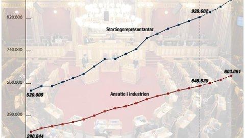 Stortingssalen under en spørretime. Representantenes lønnsvekst er tall hentet fra Stortinget. Tallene for gjennomsnittslønna til alle ansatte i industrien er hentet fra SSB.