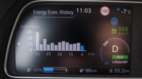 Forbruket er skyhøyt når bilen begynner i kaldstart, ligger lavt på vei med lav hastighet, men krabber oppover når hastigheten er høy.