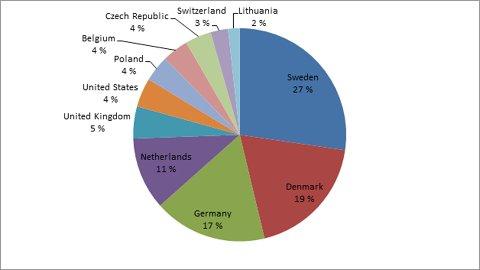 Diagrammet viser nasjonalitetene på Besseggen 2. juli, ca klokka 23.