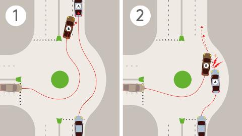 Illustrasjonen over viser to scenarier: I situasjon 1 fullfører bil B en 90 graders sving i rundkjøringen. Først når han har kjørt ut, skifter bilføreren felt. I situasjon 2 skifter føreren av bil B felt i rundkjøringen, og der får han et ublidt møte med bil A. Denne bilføreren har beveget seg inn i rundkjøringens høyre felt i troen på at bil B kommer til å holde seg i venstre/innerste felt hele veien rundt.