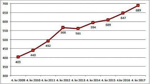 UTVIKLINGEN: Grafen viser utviklingen i antall mottakere av uføretrygd i Telemark under 30 år.