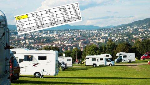 DYSTRE TALL: Ekeberg camping har stengt for sesongen og gjør opp status etter en miserabel sommer.  Av de få overnattingene på campingplassen i sommer var flesteparten i bobiler.