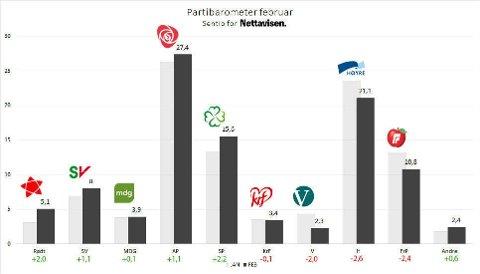 OPP OG NED: Nettavisen og Amedias partibarometer, gjennomført av Sentio, viser at alle de rødgrønne partiene går fram, mens alle de borgerlige partiene går tilbake. Vinneren er Senterpartiet med en oppslutning på 15,6 prosent.