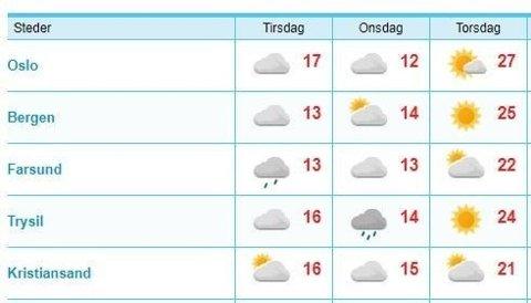 Torsdag blir en svært varm dag flere steder i landet. Foto: yr.no