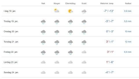 Vanskelig: Værmeldinga for Moelv viser at dette vil blir ei uke med urolig vær.