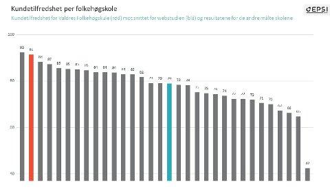 Undersøkelsen, der Valdres folkehøgskole får 91 poeng ser vi i rødt.