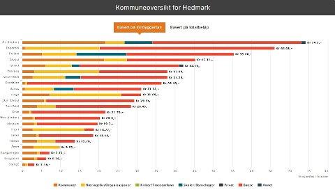 GIVERGLEDE: Slik så statistikken for Hedmark fylke ut klokken 20.30 søndag kveld. Grafikk: giverstafett.no